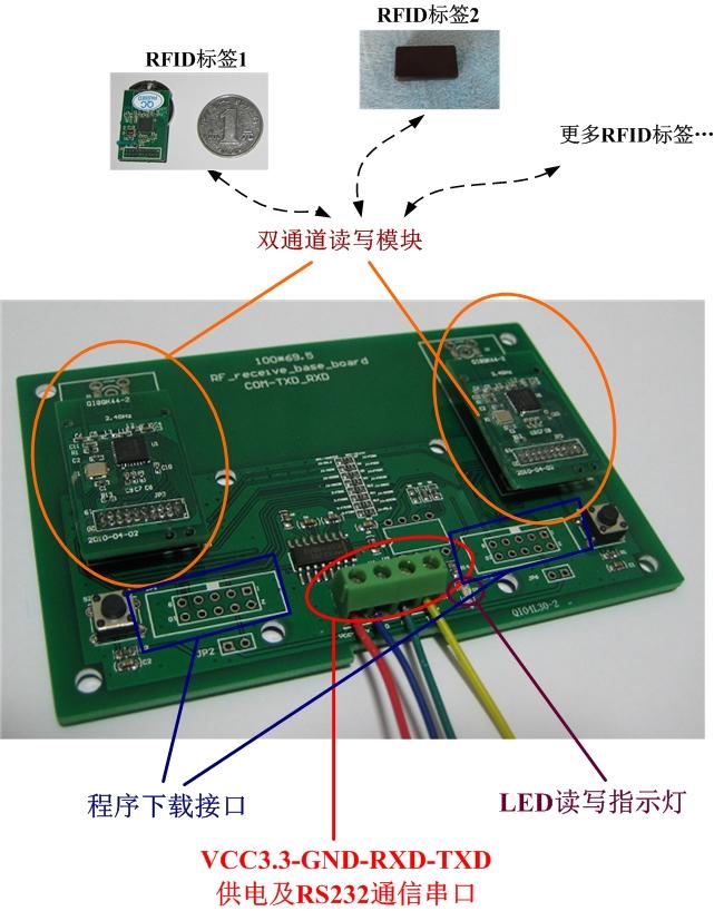 双通道射频识别,无线读写标签数据,无线控制rfid标签的休眠与唤醒状态